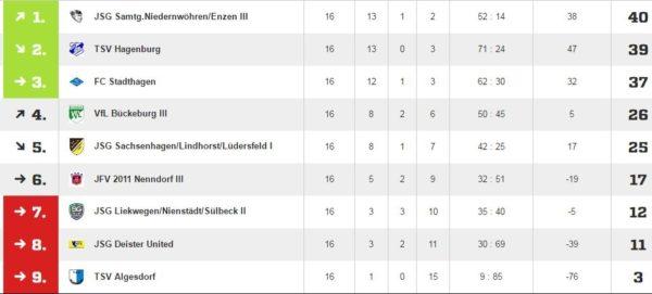 D3_Tabelle